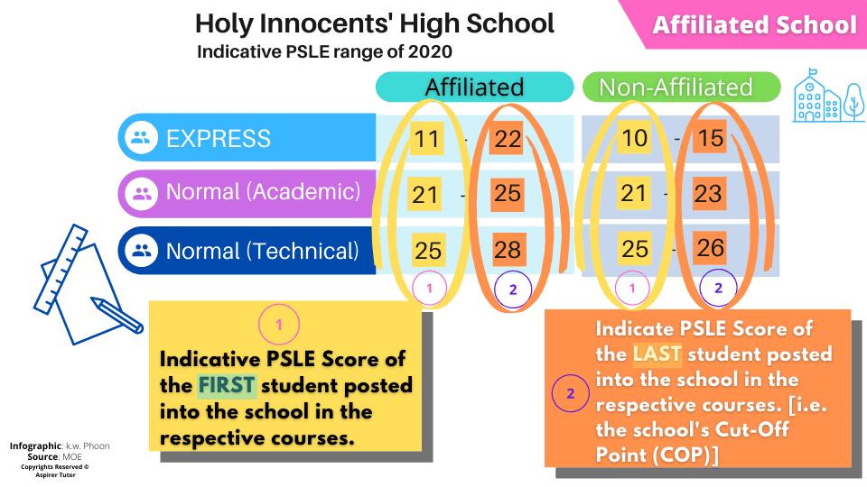affiliated school psle indicative range