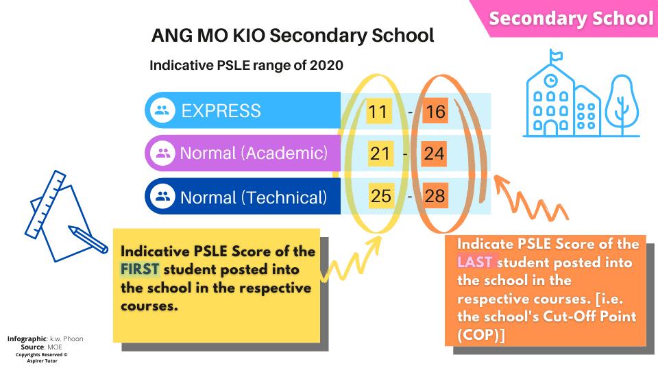 secondary school indicative psle range